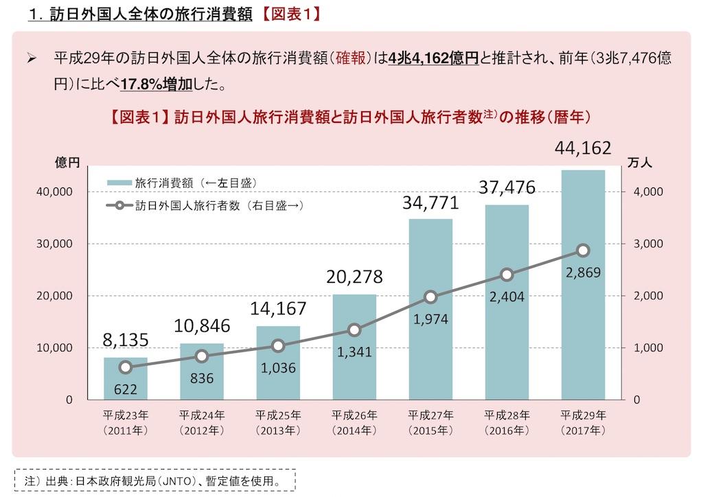 訪日外国人全体の旅行消費額 図表