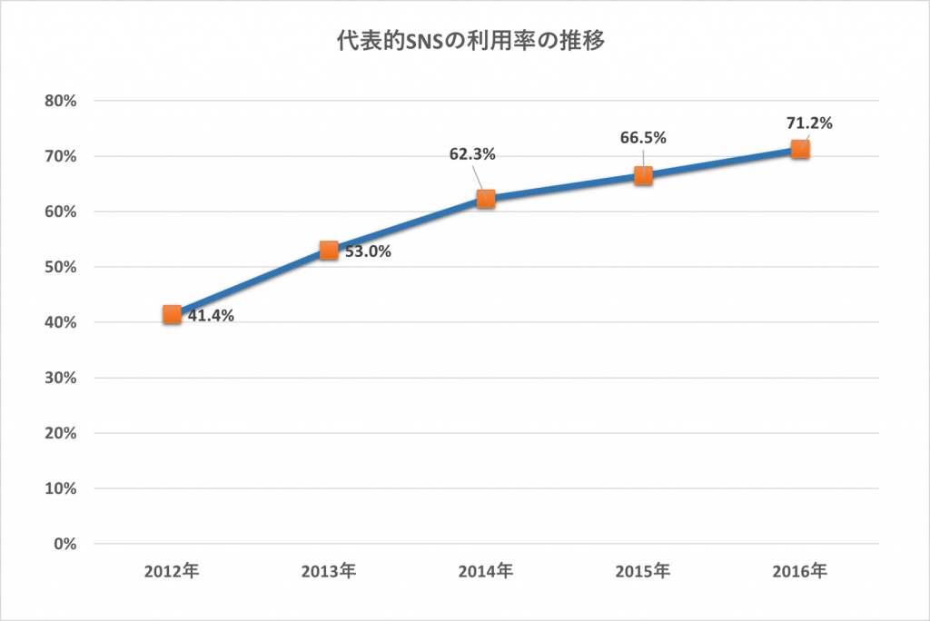 代表的SNSの利用率の推移