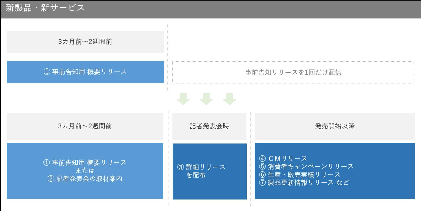 新製品・新サービスのリリースタイミングのイメージ