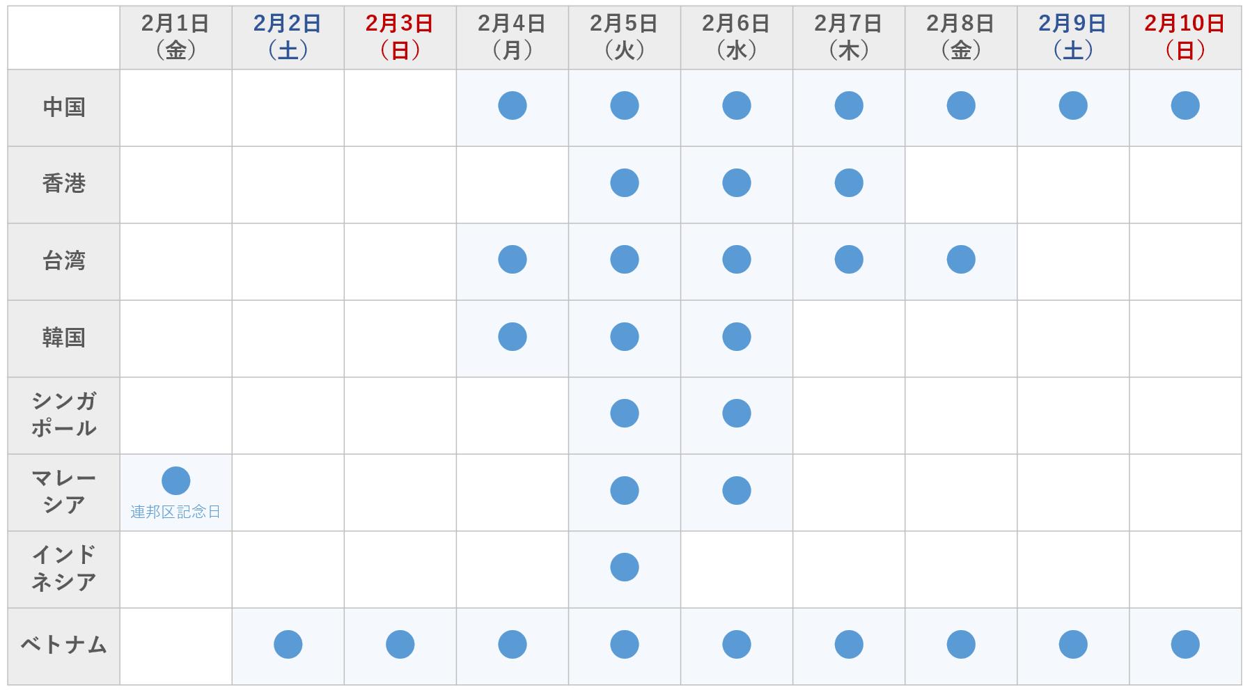 2019年アジア各国・地域の春節連休の表