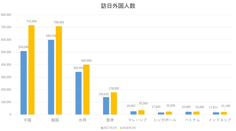 訪日外国人数のグラフ