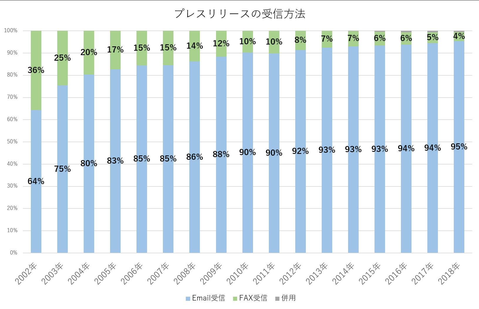 プレスリリース受信方法のグラフ