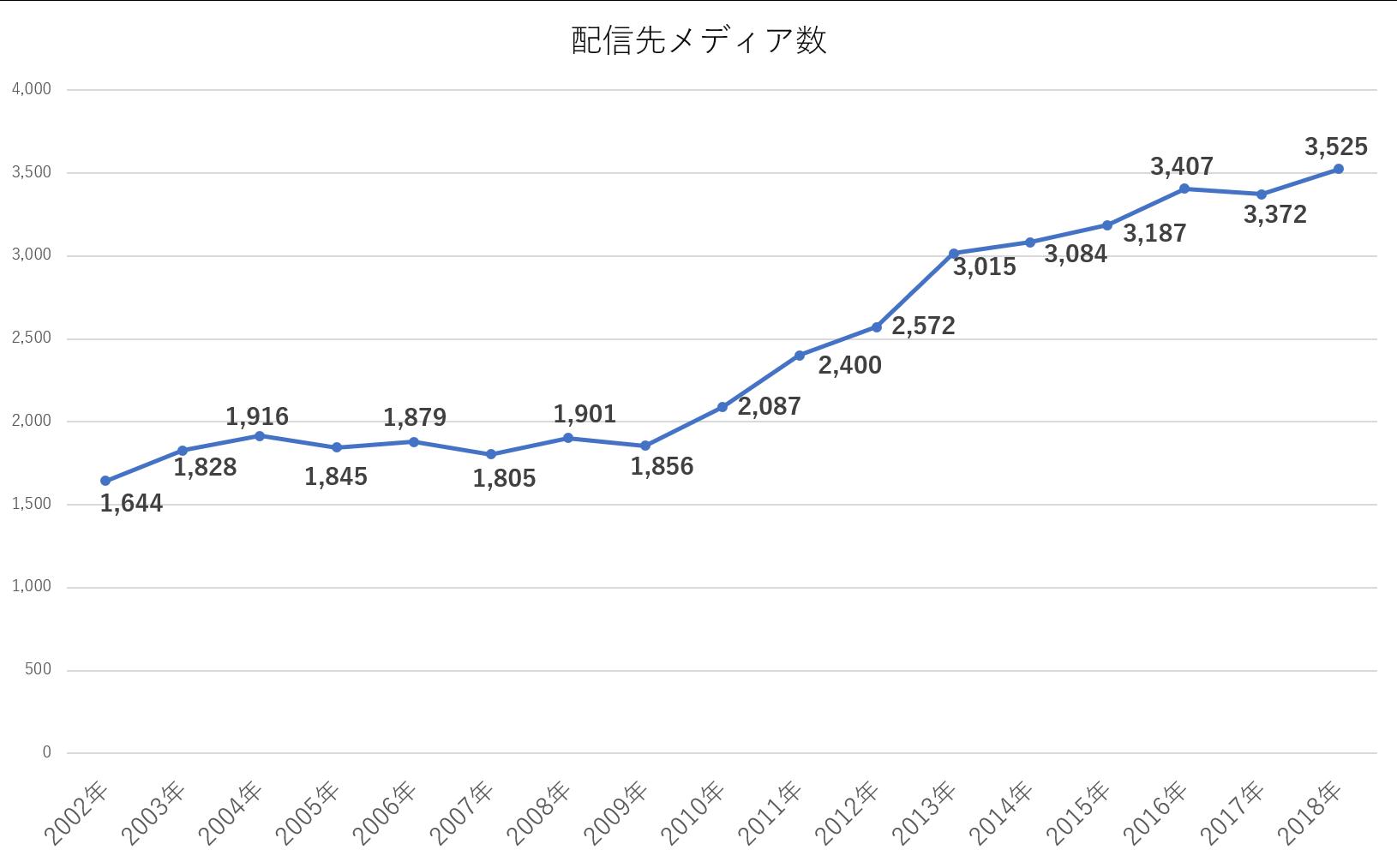 PRワイヤーの配信先メディア数推移
