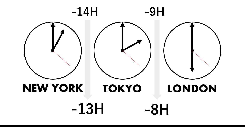 サマータイムによる時差への影響