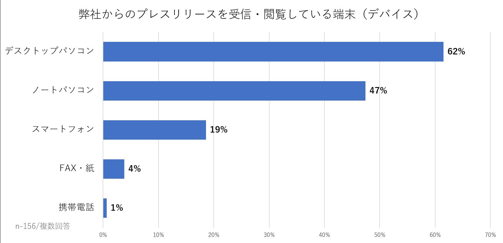 プレスリリース受信デバイスの割合