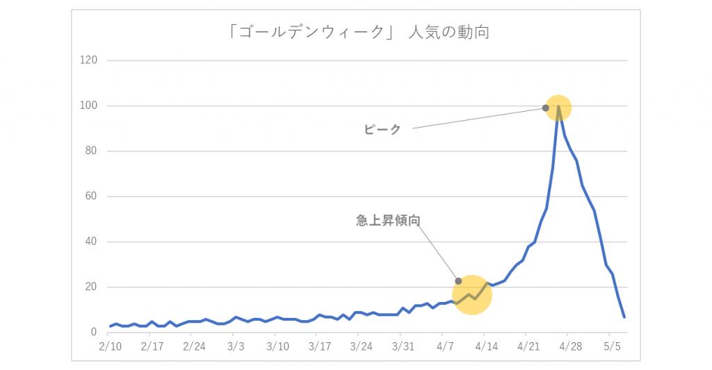 ゴールデンウィーク-人気の動向