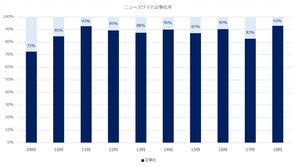 ニュースサイト記事化率