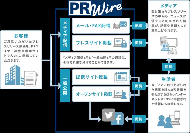 PRワイヤーのプレスリリース書き分け機能