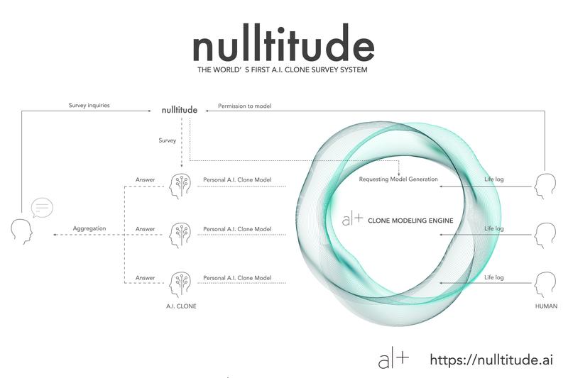 世界初のAIクローンアンケート「Nulltitude」