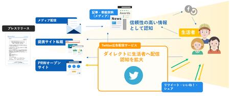 「Twitter広告配信オプション」情報波及イメージ