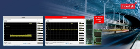 Innodiskが産業用アプリケーションに真のNVMe性能をもたらす