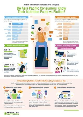 ハーバライフ・ニュートリションが行った調査より、アジア・パシフィック地域における消費者の栄養関連情報源がソーシャルメディアであることが判明