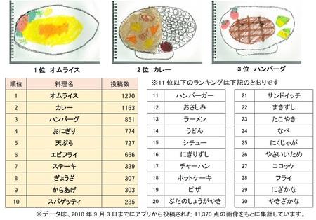 「スケッチクック」でいちばん描かれている人気料理ランキング