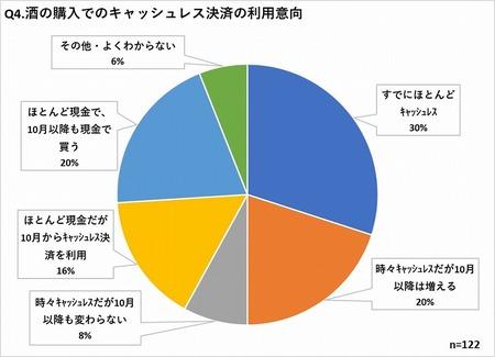 グラフ4 消費増税後のキャッシュレス決済の利用意向