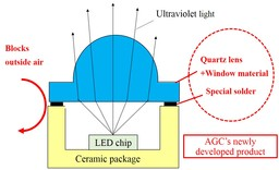 "AGC Develops ""Quartz Lens"" for Deep Ultraviolet LEDs, Simplifying Manufacturing Processes and ..."