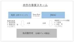 日本能率協会コンサルティング(JMAC)/金属プレス製造の島田製作所に出資