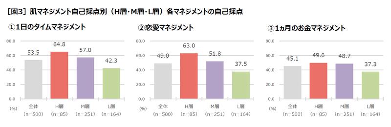 [図3]肌マネジメント自己採点別(H層・M層・L層)各マネジメントの自己採点