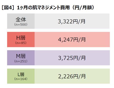 [図4]1ヶ月の肌マネジメント費用(円/月額)