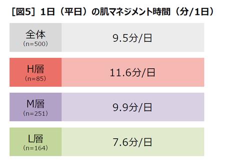 [図5]1日(平日)の肌マネジメント時間(分/1日)