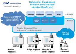 NTT Communications' Arcstar UCaaS to Enhance Communication Efficiency and Flexibility at All Nippon