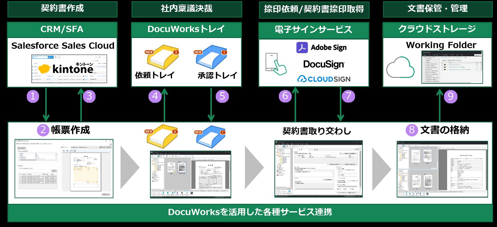 業務プロセスのデジタル化を支援 する「DocuWorks Cloud Connectorシリーズ」販売開始