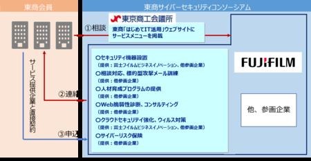 富士フイルムビジネスイノベーションが、 「東商サイバーセキュリティコンソーシアム」に参画