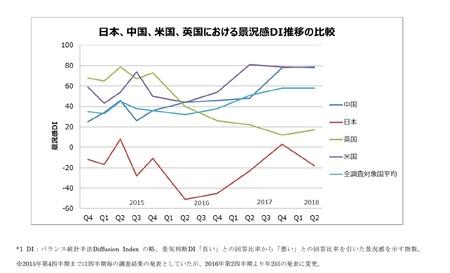 日本、中国、米国、英国における景況感DI推移の比較