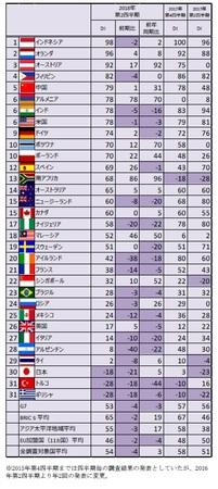 今後一年の自国経済の見通し 32か国ランキング