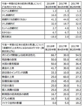 日本経済の見通し