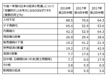 日本経済の見通し「悲観的だ」と考える理由