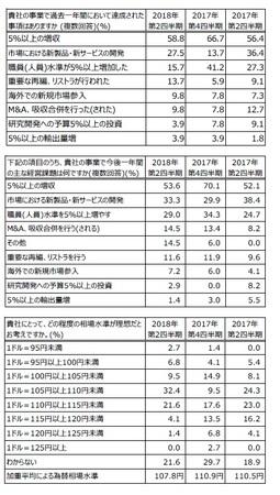 日本の経営課題