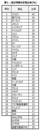 3月8日は国際女性デー【世界32カ国の中堅企業の経営幹部における女性比率】日本は調査対象国中最下位を継続