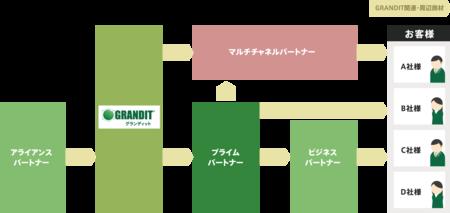 【マルチチャネルパートナー制度概要】