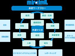 中小企業向け国産統合型クラウドERP 「GRANDIT miraimil」を10月より提供