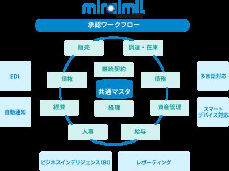 中小企業向け国産統合型クラウドERP 「GRANDIT miraimil」新規パートナー募集を開始