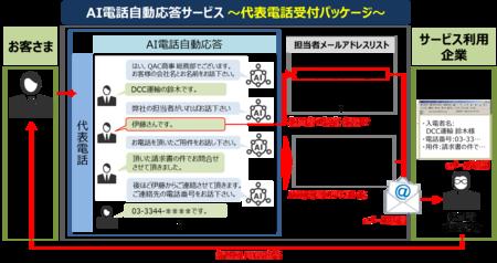 会話AIを活用!「AI電話自動応答サービス」サービスパッケージの提供を開始