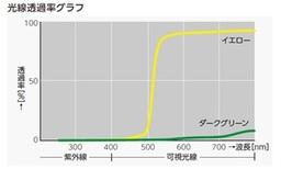 光線透過率グラフ