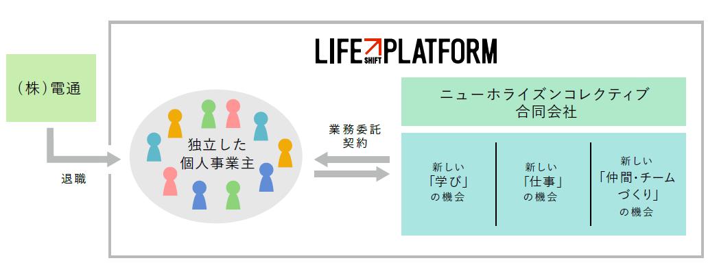 電通、人生100年時代における個人の多様な価値発揮を支援する「ライフシフトプラットフォーム」を提唱