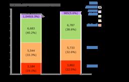 「2020年 日本の広告費 インターネット広告媒体費 詳細分析」