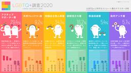 電通、「LGBTQ+調査2020」を実施