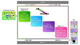 電通、Motion Galleryとクラウドファンディングを活用した広告サービスプラットフォーム「AD MISSION」開始