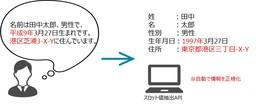 図3_文章からの自動抽出イメージ