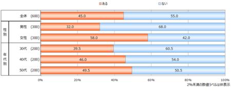 <公文書写>文字を褒められてうれしかったー女性58%、男性32% 【美しい文字に関する意識調査2018】