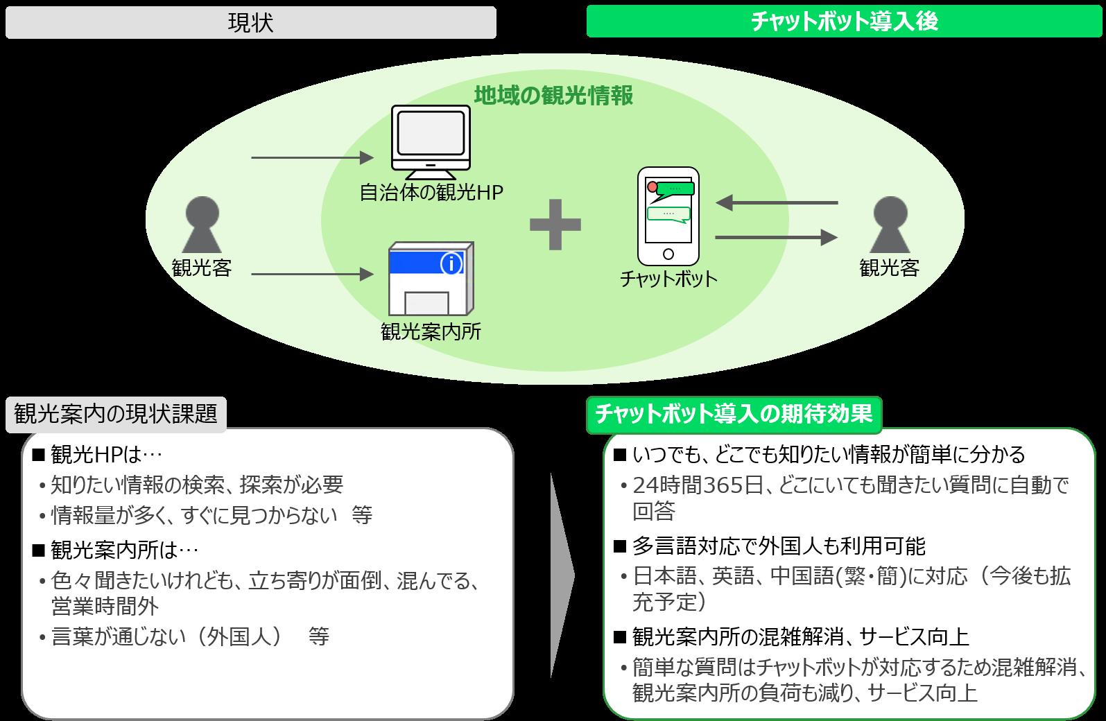 北海道くしろ地域での8市町村連携、広域観光DX事業をスタート