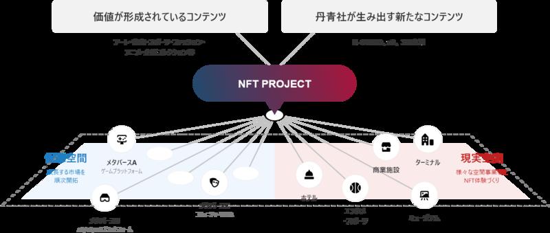丹青社、NFTコンテンツを仮想空間と現実空間で体験できる新たな取り組みを開始