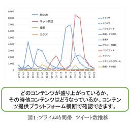図1:プライム時間帯 ツイート数推移