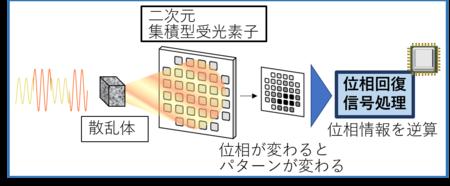 世界初、光コヒーレント伝送方式のための新しい受信方式を開発