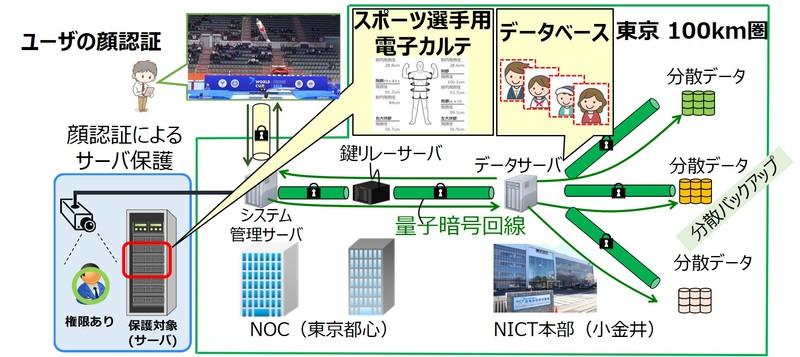 図2Tokyo QKD Network上に設置された顔認証による管理システム概要