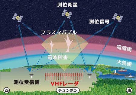 図3 VHFレーダによるプラズマバブル観測のイメージ