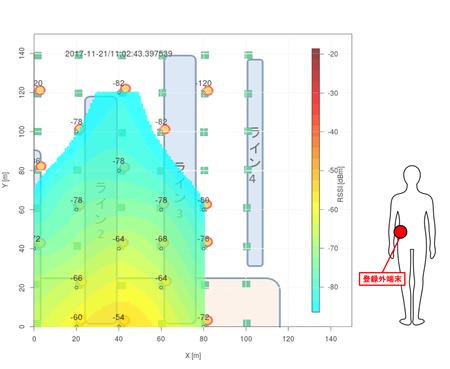 図1 無線環境のリアルタイム可視化技術の実験イメージ(右)と可視化画面(左)